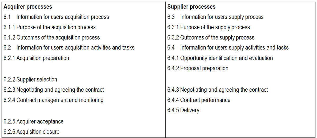 Figure 1: Structuring the processes of client and contractor (from standard 26512)